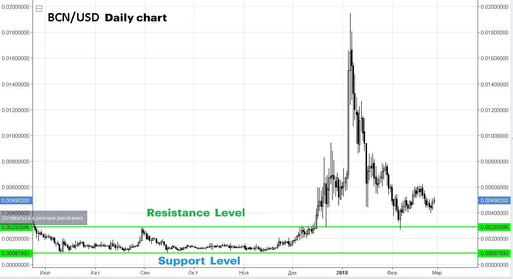 Support and resistance trendlines in the cryptocurrency market